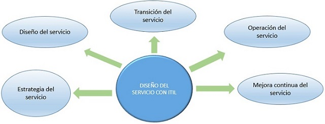 Beneficios y limitaciones de ITIL