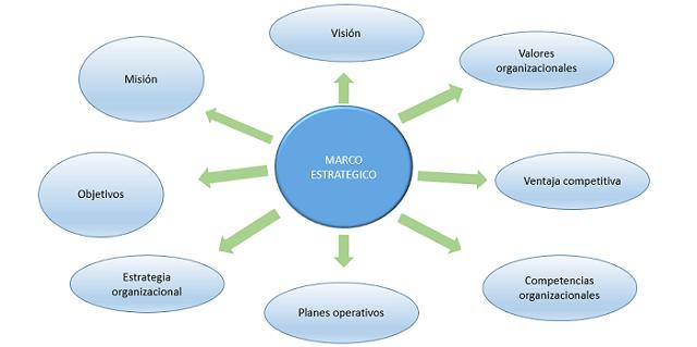 marco estrat gico rh causa efecto propuesta com marco estrategico institucional marco estrategico institucional