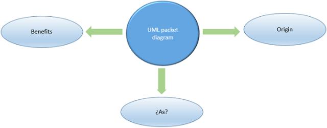 Diagram Package